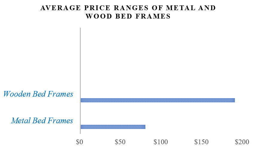 average price ranges of metal and wood bed frames