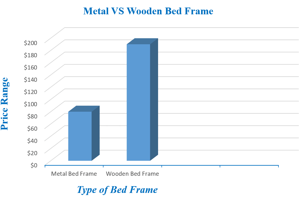 price based on the bed frame type