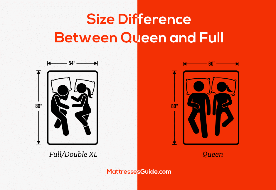 Size Difference Between Queen and Full
